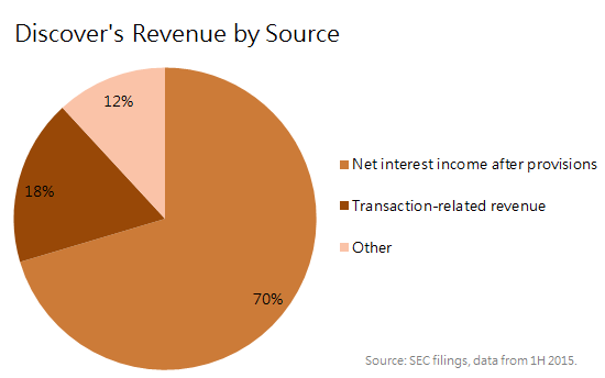 Discover Revenue By Source