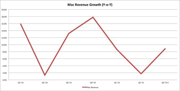 Apple Mac Revenue Growth