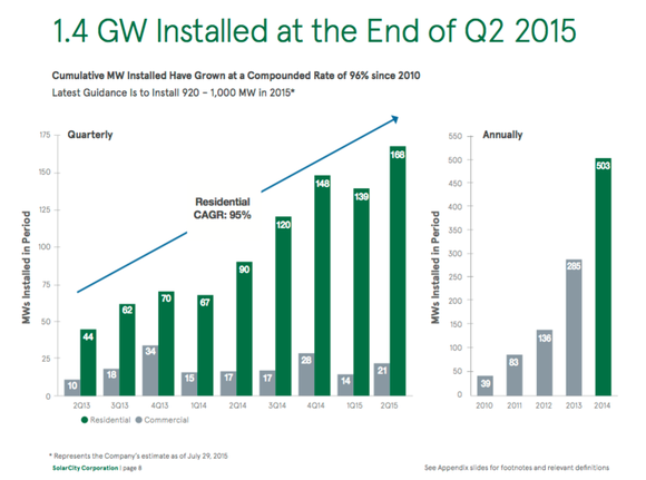 Solarcity Growth Chart