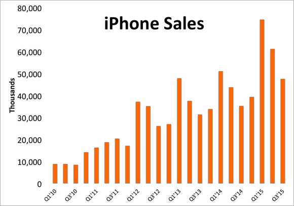 Iphone Sales Q