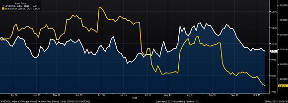 Fx Volatility Graph