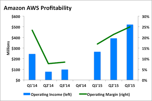 Amzn Aws Profitability