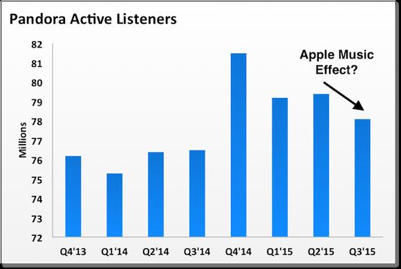 P Listeners