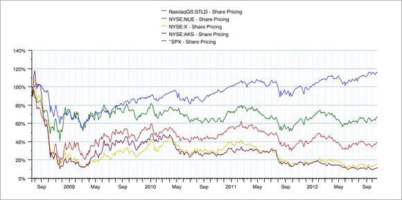 Steel Chart