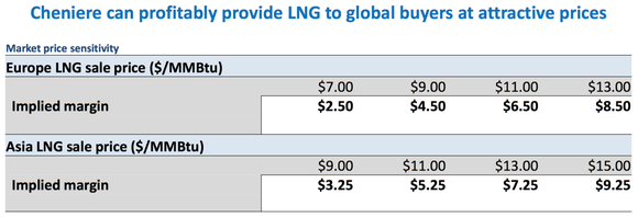 Lng Margin At Import Prices