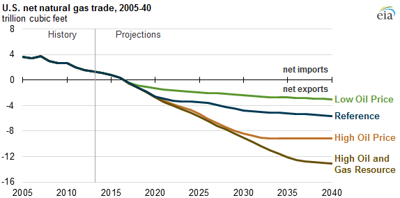 Us Natural Gas Export Projections