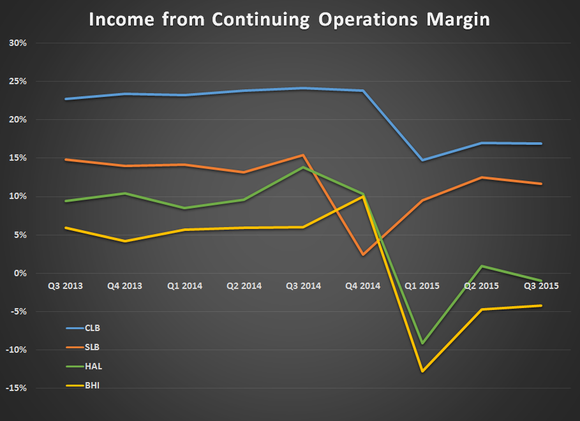 Oil Services Net Income Margin