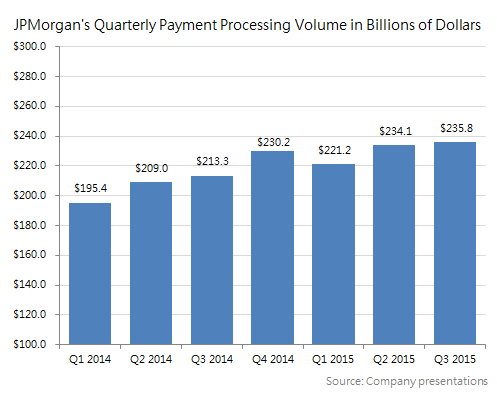 Jpmorgan chase is crushing it in payments the motley fool of course some of jpmorgans processing volume is lower margin debit transactions a category in which closed loop amex and discover have essentially zero reheart Choice Image