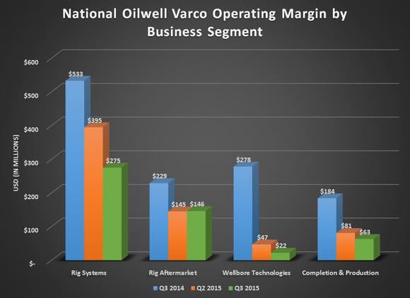 Nov Operational Profit