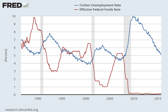 Rates Vs Unemployment