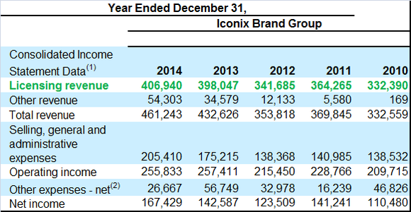 Iconix Licensing Revenue