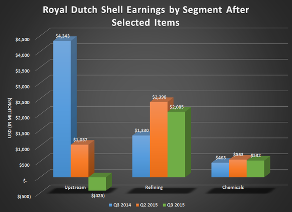 Rds Earnings