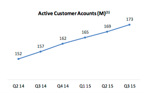 Paypal Active Customers Q