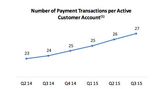 Paypal Transaction Per Account Q