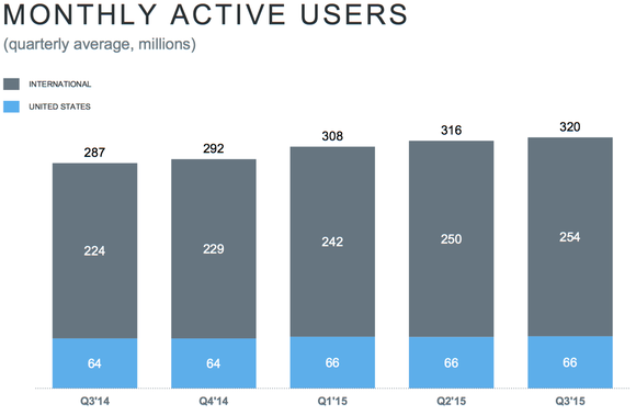 Twitter Monthly Active Users Mau