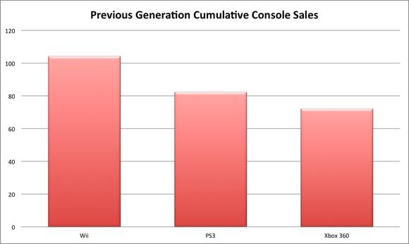 Video Game Console Sales Past Gen Cumulative