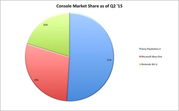Video Game Market Share Q