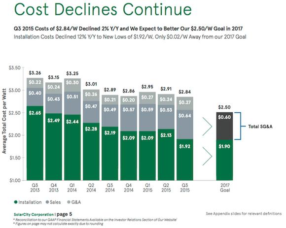 Solarcity Cost Trajectory