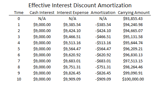 Effective Interest Discount Amortization