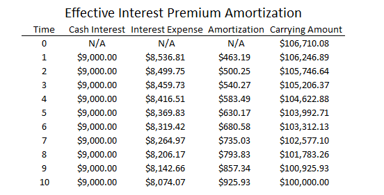 Effective Interest Premium Amortization