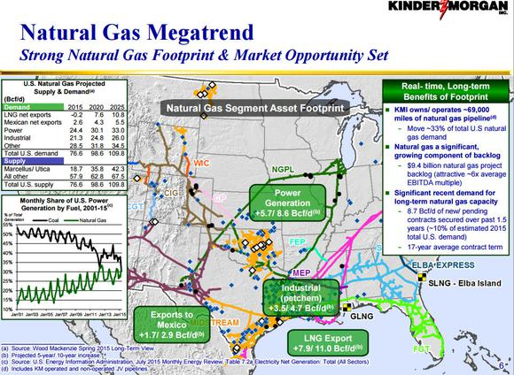 Kinder Morgan Inc Megatrend