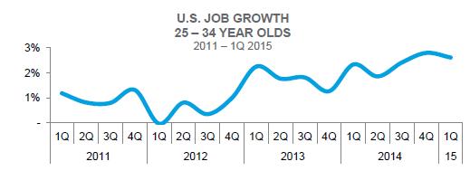 Avb Job Growth