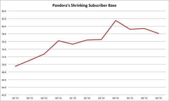 Pandora Subscriber Losses Q