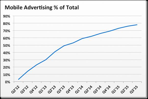 Fb Mobile Ad Perc