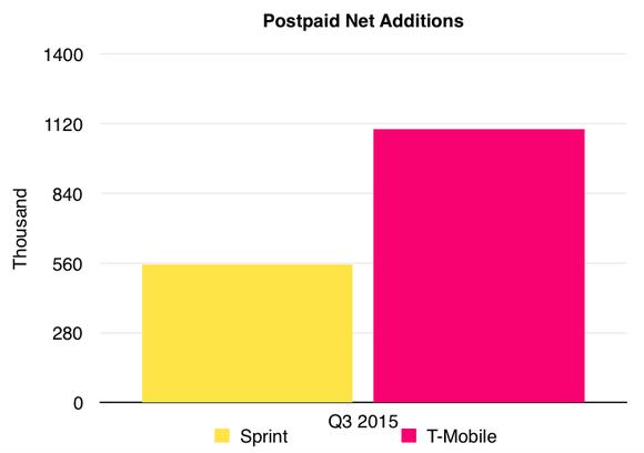 Sprint Postpaid Net