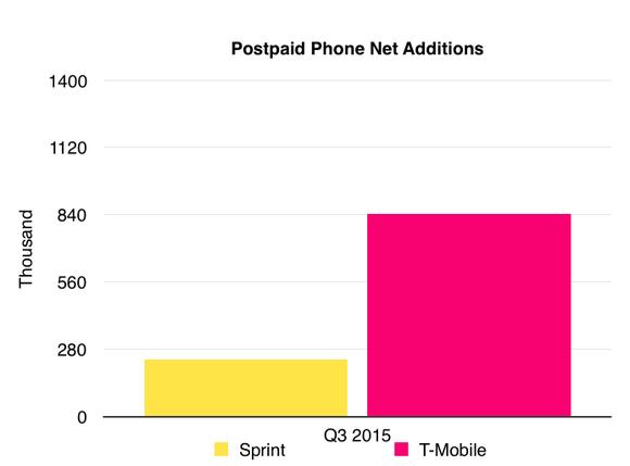 Sprint Postpaid Phone