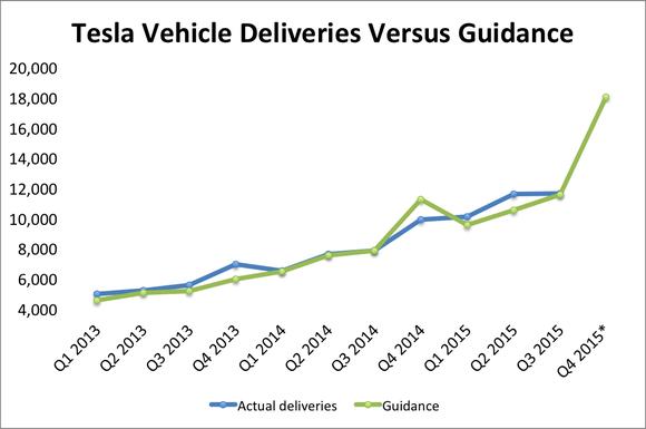 Tesla Guidance Q