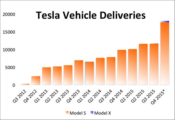 Tesla Vehicle Deliveries