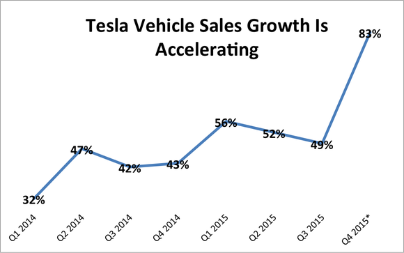 Tesla Vehicle Sales Growth Q