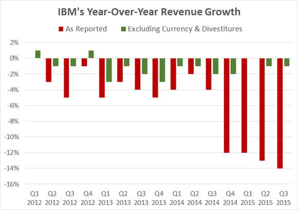 Ibm Revenue