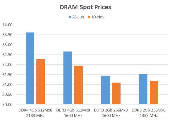 Dram Spot Prices