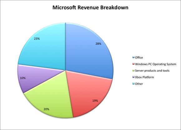 Microsoft Fy
