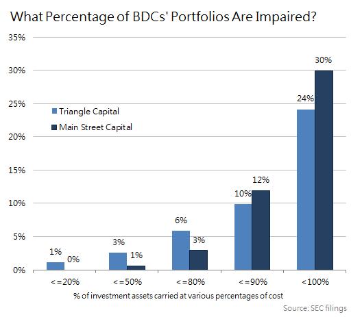 Bdc Portfolio Impairment