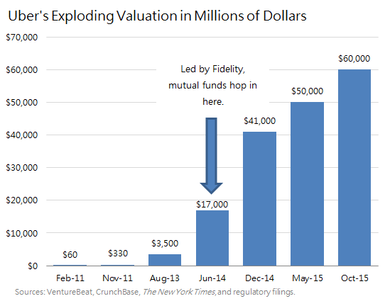 Uber Valuation