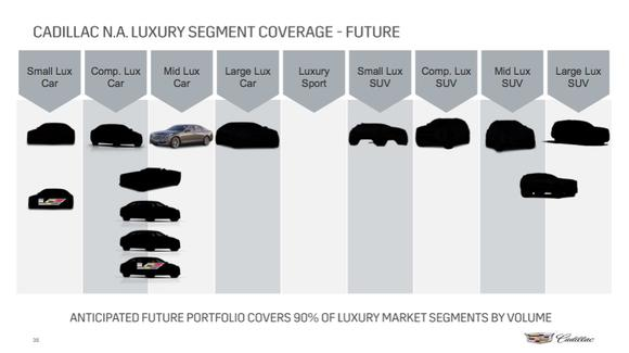 Cadillac Future Product Slide August