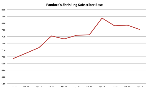 Pandora Subscriber Losses Q