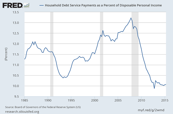 Fed Debt Payments Rate