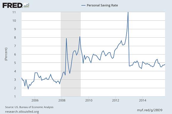 Fed Personal Savings Rate