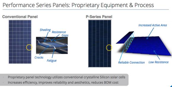 Sunpower P Series Process