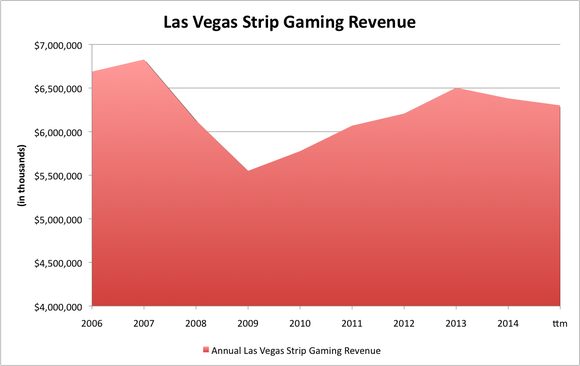 Las Vegas Strip Gaming Revenue
