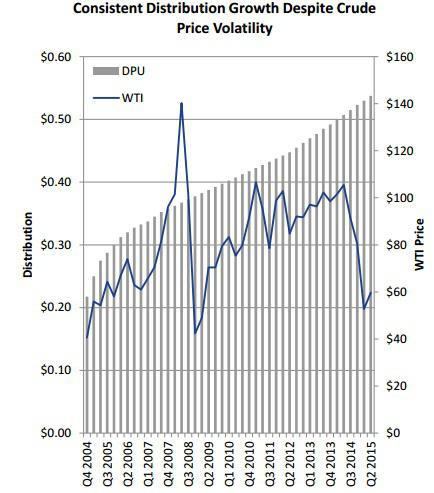 Hep Distribution Growth Vs Oil Prices Chart