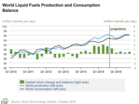 Eia Oil Projection Chart