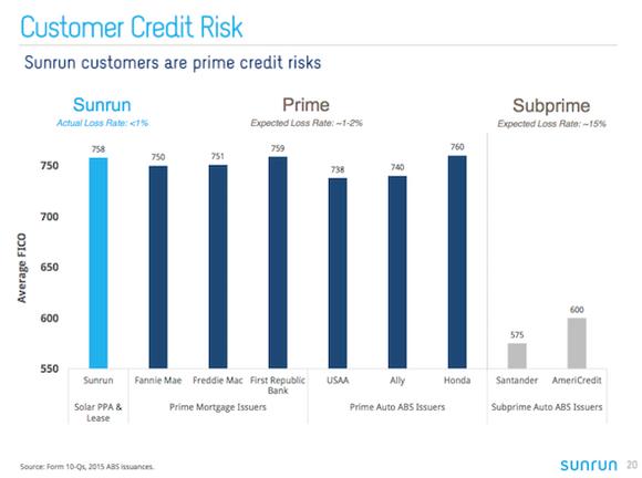 Sunrun Credit Profile