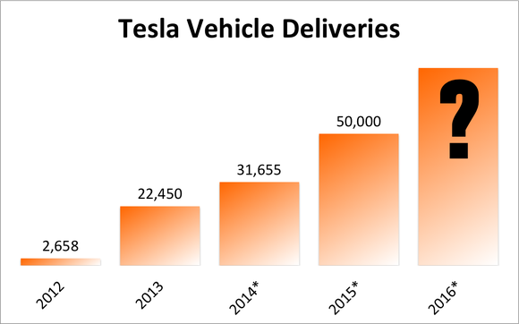 How many cars has tesla sold