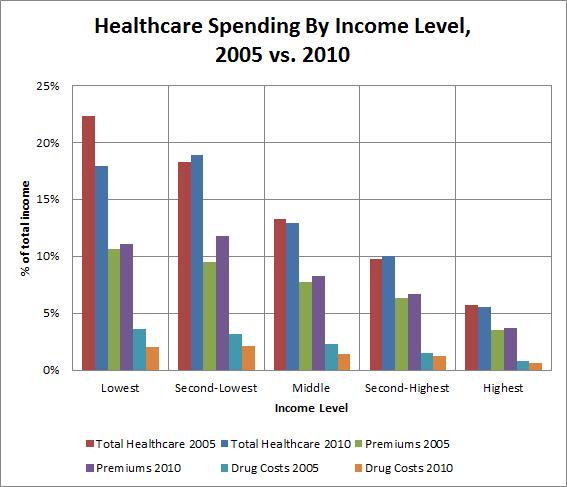 Crr Report Spending