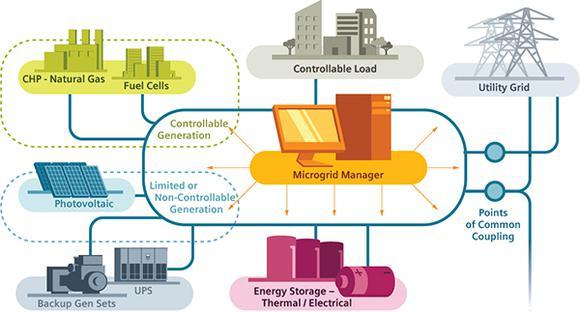 Siemens How Microgrids Work